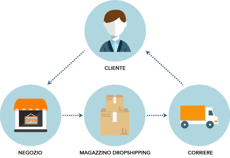 dropshipping-2
